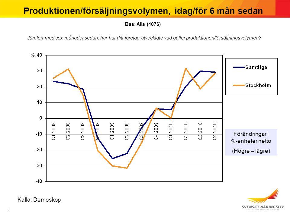 55 Produktionen/försäljningsvolymen, idag/för 6 mån sedan Källa: Demoskop Jämfört med sex månader sedan, hur har ditt företag utvecklats vad gäller pr