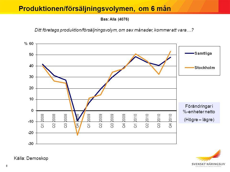 88 Produktionen/försäljningsvolymen, om 6 mån Källa: Demoskop Förändringar i %-enheter netto (Högre – lägre) % Bas: Alla (4076) Ditt företags produktion/försäljningsvolym, om sex månader, kommer att vara…