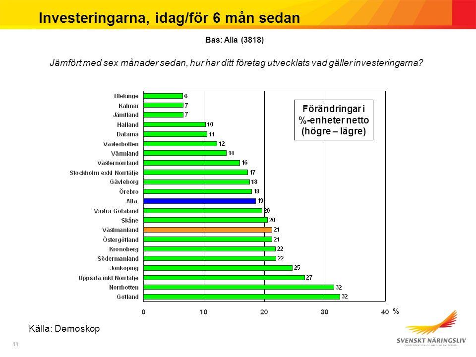 11 Investeringarna, idag/för 6 mån sedan Källa: Demoskop Jämfört med sex månader sedan, hur har ditt företag utvecklats vad gäller investeringarna.