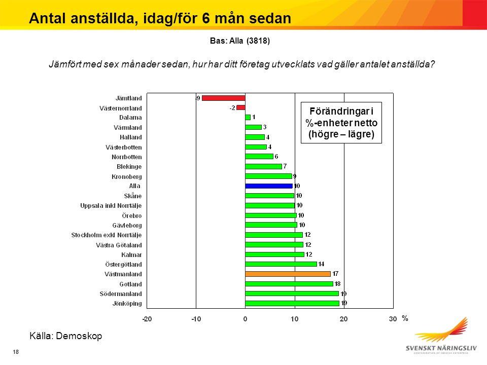 18 Antal anställda, idag/för 6 mån sedan Källa: Demoskop Jämfört med sex månader sedan, hur har ditt företag utvecklats vad gäller antalet anställda.