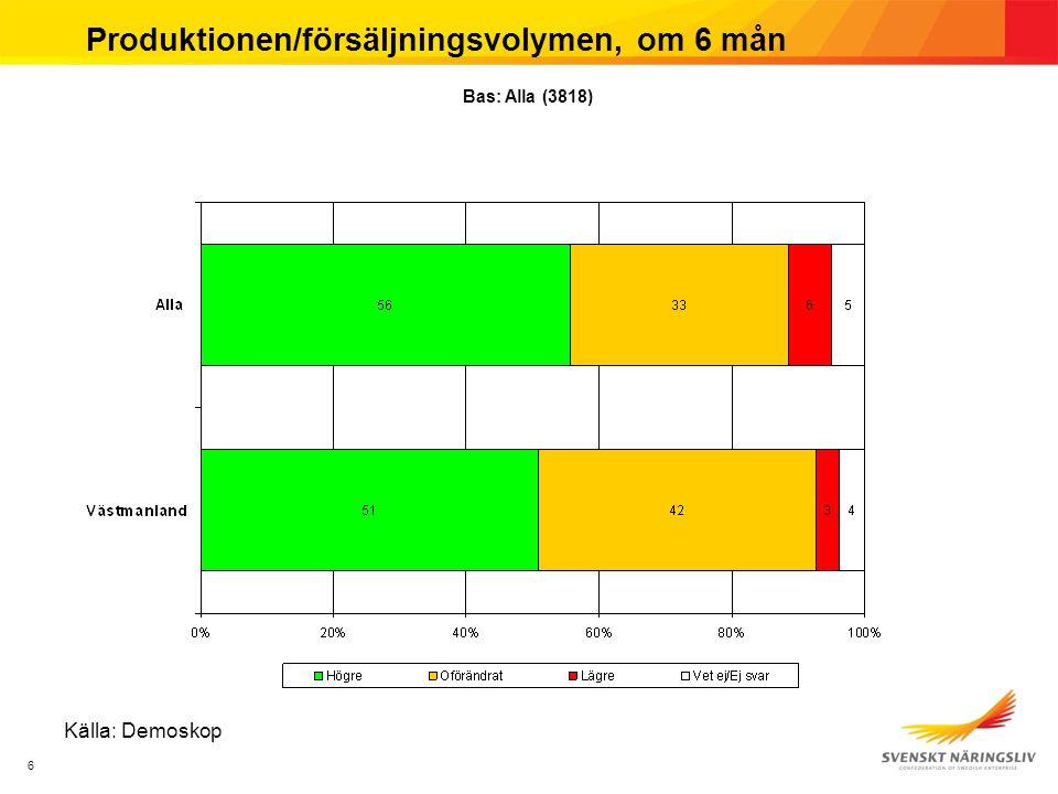 77 Produktionen/försäljningsvolymen, om 6 mån Källa: Demoskop Ditt företags produktion/försäljningsvolym, om sex månader, kommer att vara….
