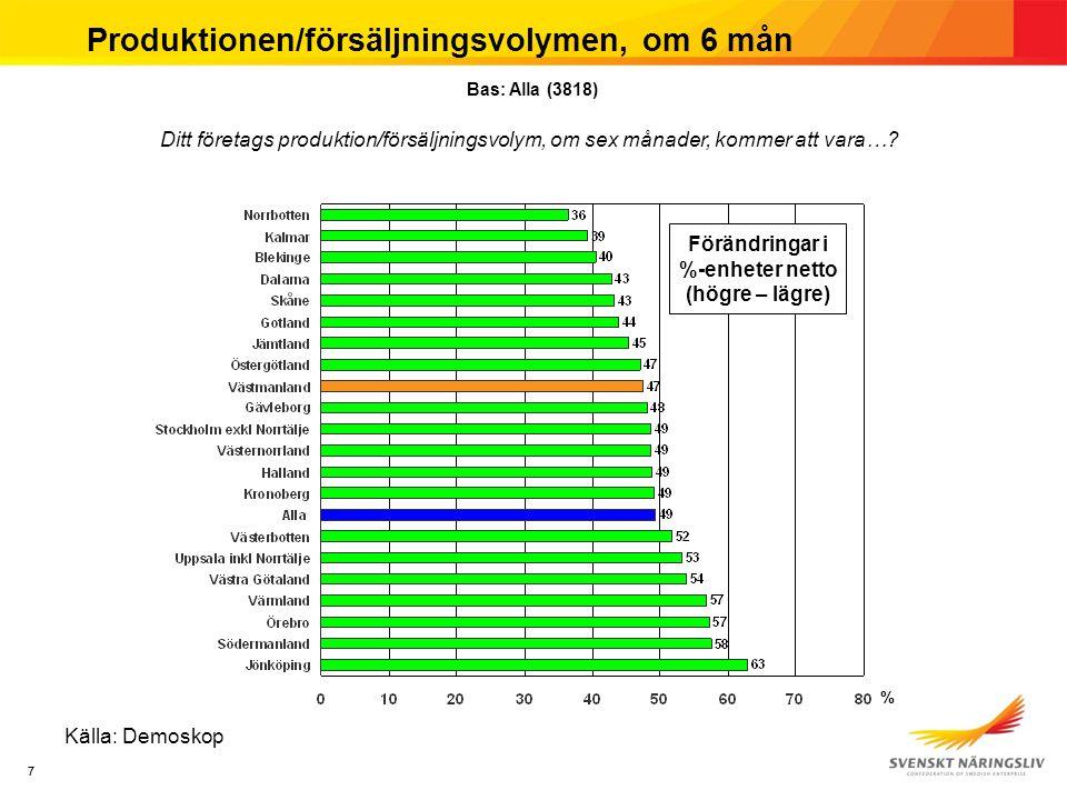88 Produktionen/försäljningsvolymen, om 6 mån Källa: Demoskop Förändringar i %-enheter netto (Högre – lägre) % Bas: Alla (3818) Ditt företags produktion/försäljningsvolym, om sex månader, kommer att vara…?