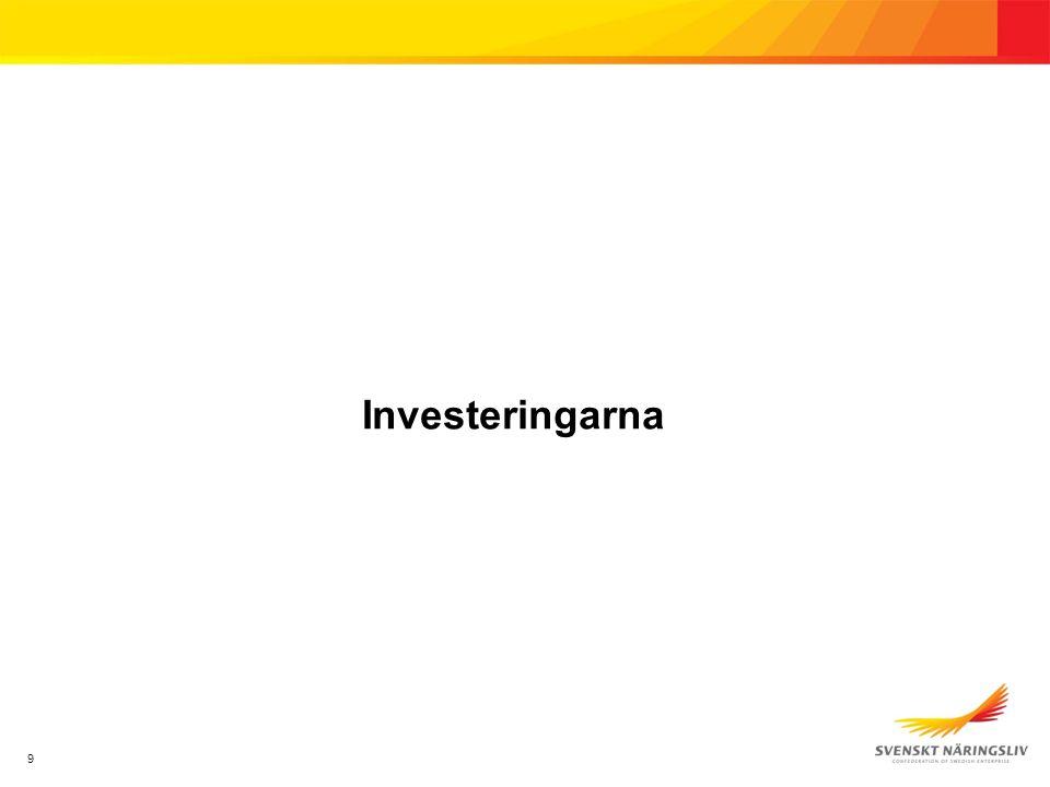 10 Investeringarna, idag/för 6 mån sedan Källa: Demoskop Bas: Alla (3818)