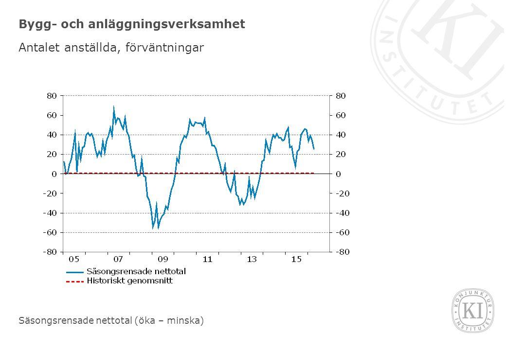 Bygg- och anläggningsverksamhet Antalet anställda, förväntningar Säsongsrensade nettotal (öka – minska)