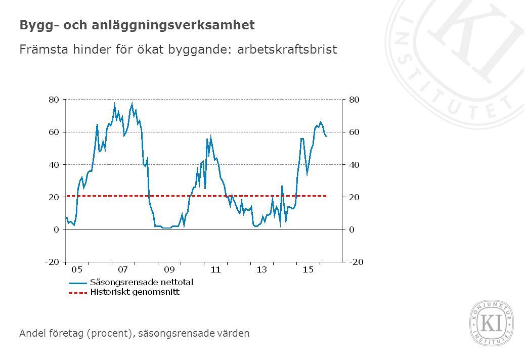 Bygg- och anläggningsverksamhet Främsta hinder för ökat byggande: arbetskraftsbrist Andel företag (procent), säsongsrensade värden