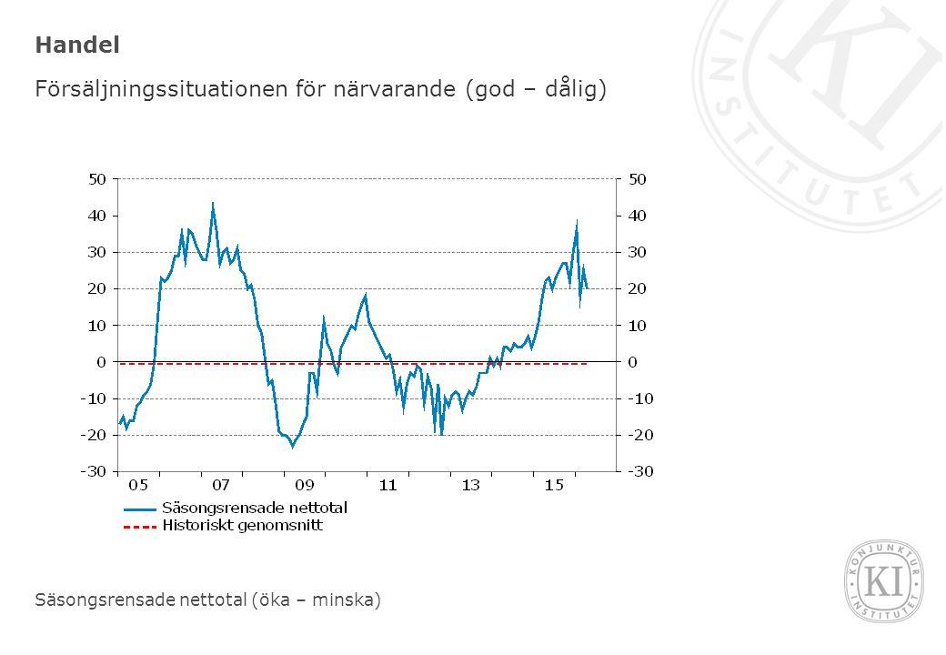 Handel Försäljningssituationen för närvarande (god – dålig) Säsongsrensade nettotal (öka – minska)