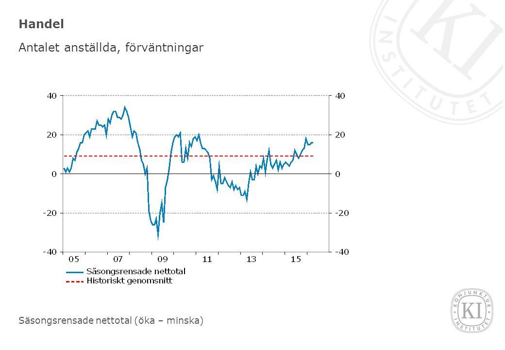 Handel Antalet anställda, förväntningar Säsongsrensade nettotal (öka – minska)