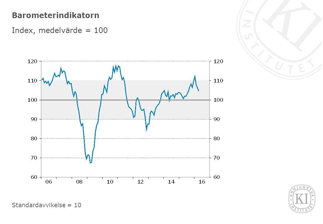 Barometerindikatorn Index, medelvärde = 100 Standardavvikelse = 10