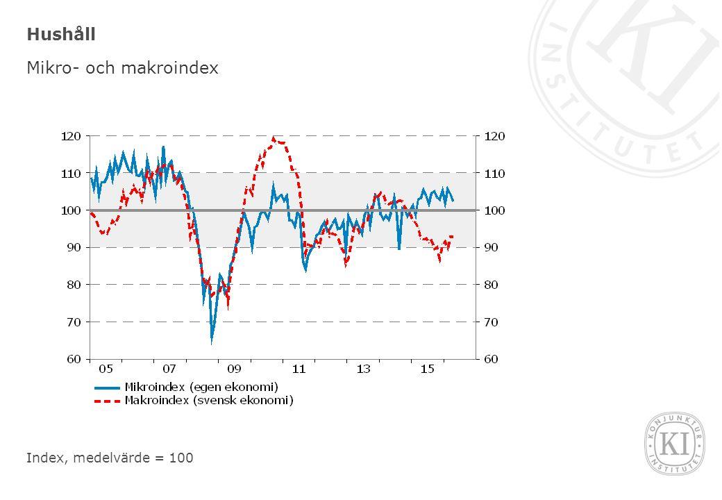 Hushåll Mikro- och makroindex Index, medelvärde = 100