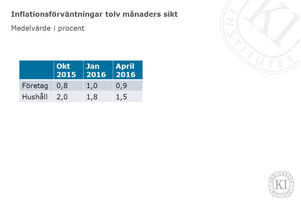 Inflationsförväntningar tolv månaders sikt Medelvärde i procent Okt 2015 Jan 2016 April 2016 Företag0,81,00,9 Hushåll2,01,81,5