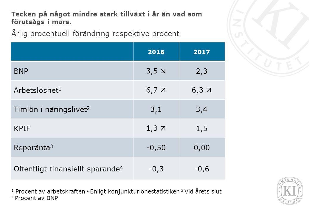 Tecken på något mindre stark tillväxt i år än vad som förutsågs i mars.