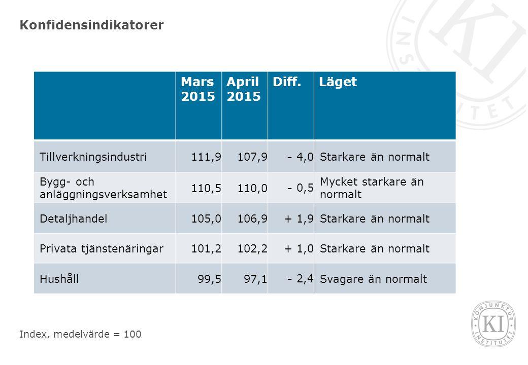 Konfidensindikatorer Mars 2015 April 2015 Diff.Läget Tillverkningsindustri111,9107,9 - 4,0 Starkare än normalt Bygg- och anläggningsverksamhet 110,5110,0 - 0,5 Mycket starkare än normalt Detaljhandel105,0106,9+ 1,9Starkare än normalt Privata tjänstenäringar101,2102,2+ 1,0Starkare än normalt Hushåll99,597,1 - 2,4 Svagare än normalt Index, medelvärde = 100