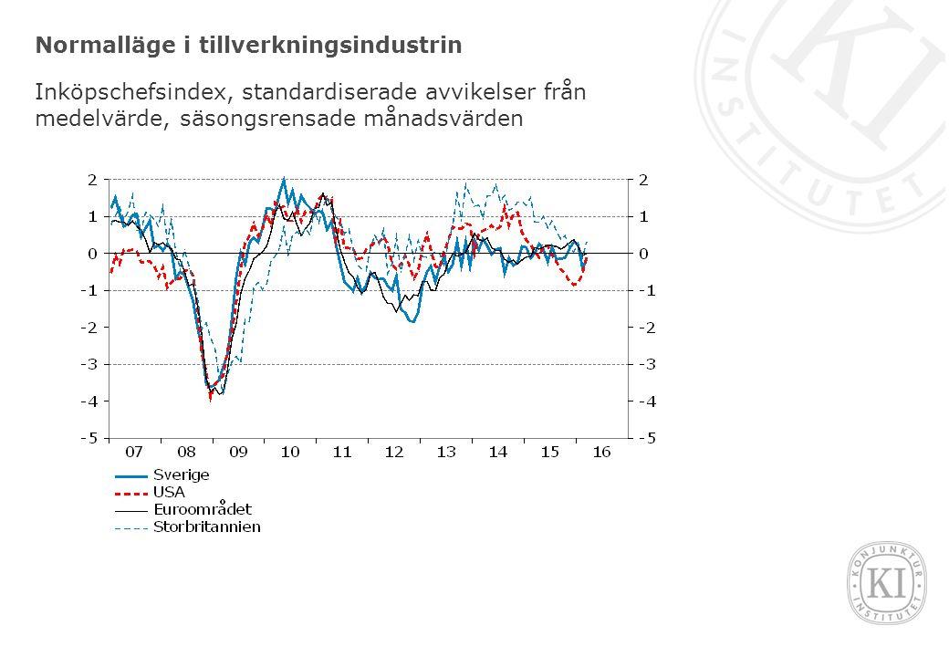 Normalläge i tillverkningsindustrin Inköpschefsindex, standardiserade avvikelser från medelvärde, säsongsrensade månadsvärden
