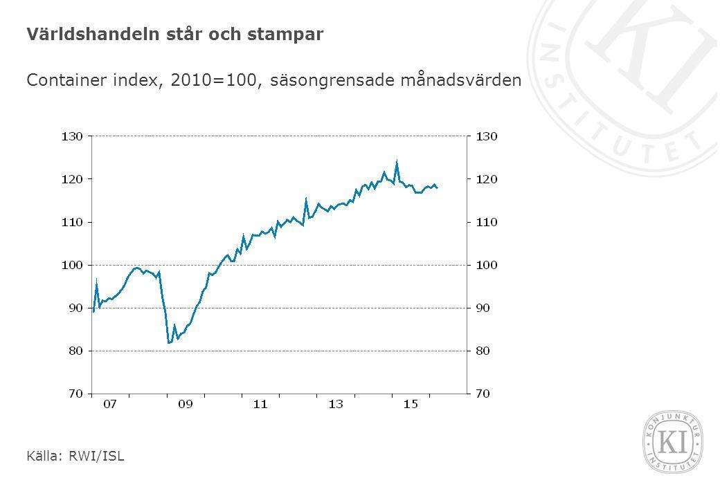 Världshandeln står och stampar Container index, 2010=100, säsongrensade månadsvärden Källa: RWI/ISL