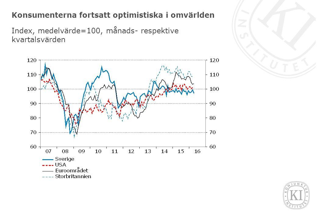 Konsumenterna fortsatt optimistiska i omvärlden Index, medelvärde=100, månads- respektive kvartalsvärden