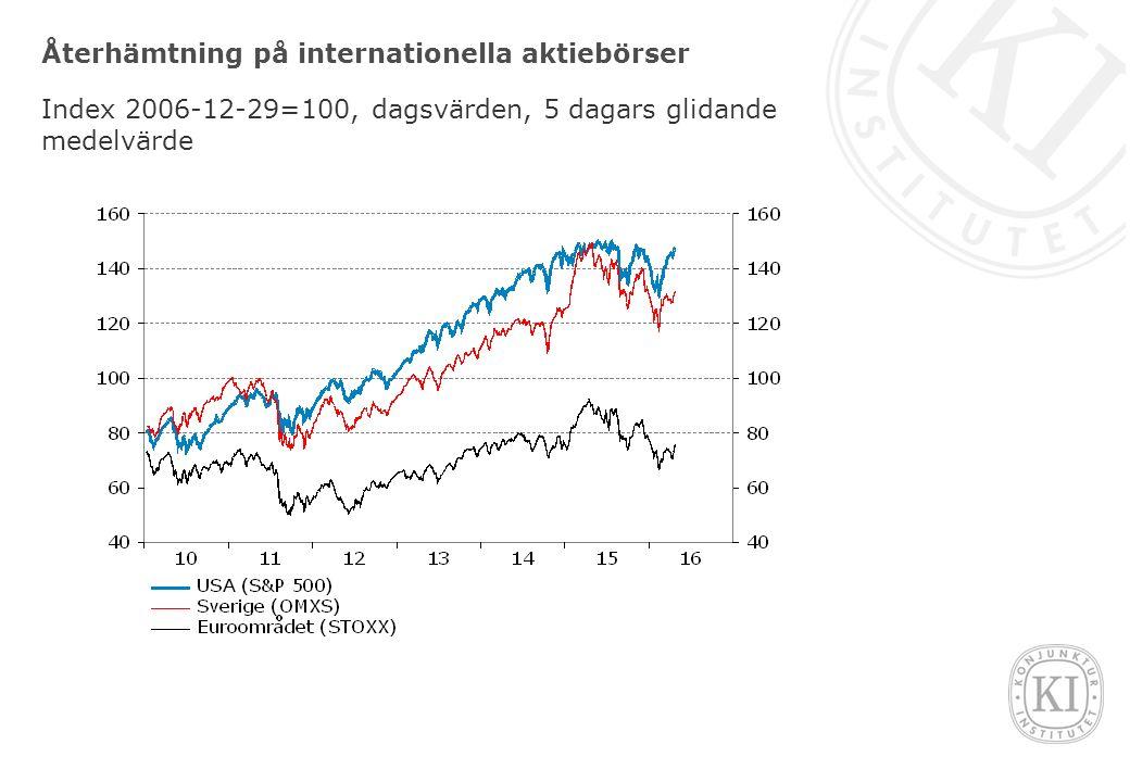 Återhämtning på internationella aktiebörser Index 2006-12-29=100, dagsvärden, 5 dagars glidande medelvärde