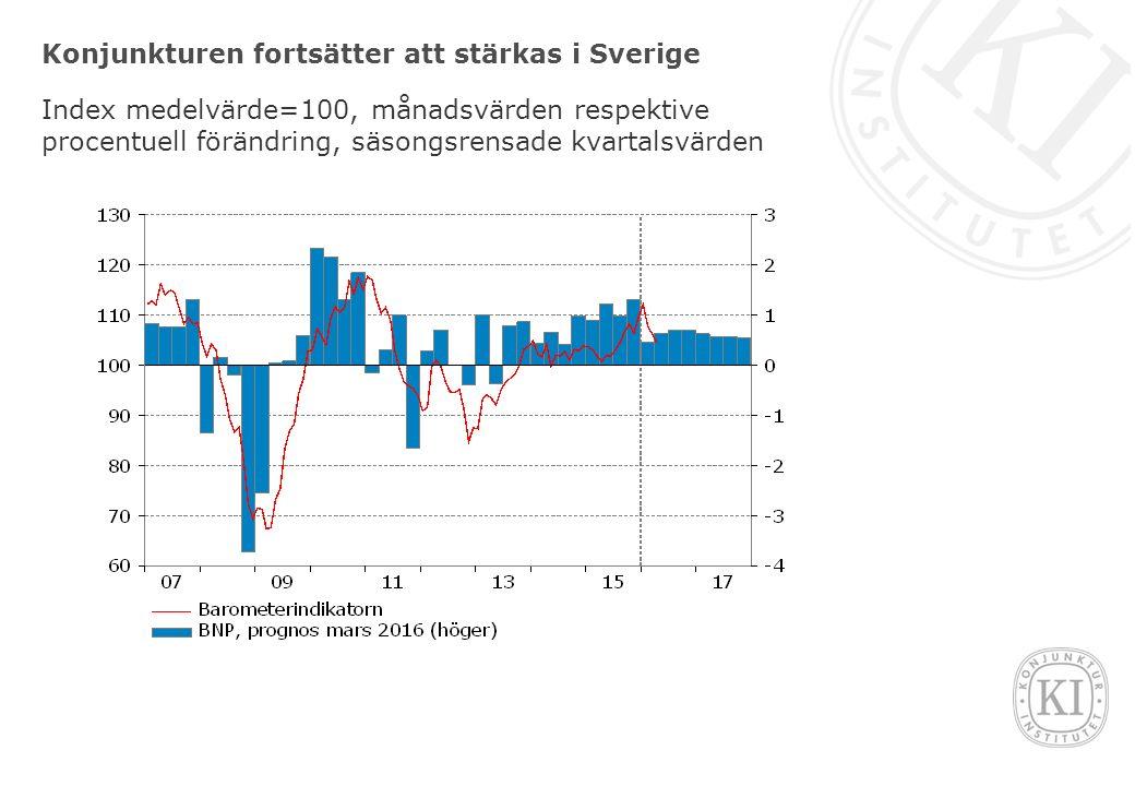Konjunkturen fortsätter att stärkas i Sverige Index medelvärde=100, månadsvärden respektive procentuell förändring, säsongsrensade kvartalsvärden