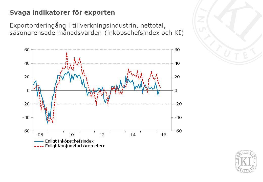 Svaga indikatorer för exporten Exportorderingång i tillverkningsindustrin, nettotal, säsongrensade månadsvärden (inköpschefsindex och KI)