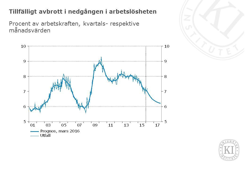 Tillfälligt avbrott i nedgången i arbetslösheten Procent av arbetskraften, kvartals- respektive månadsvärden