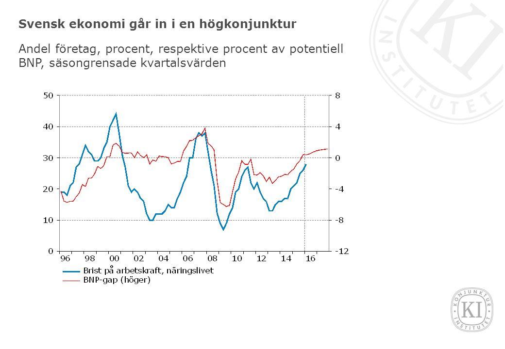 Svensk ekonomi går in i en högkonjunktur Andel företag, procent, respektive procent av potentiell BNP, säsongrensade kvartalsvärden