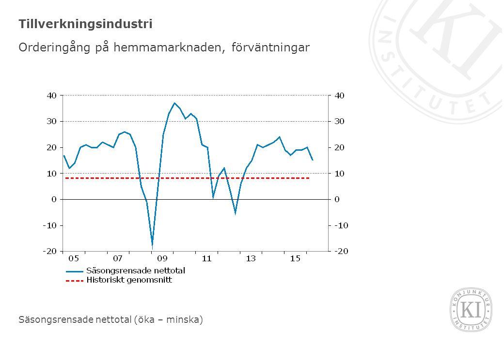 Tillverkningsindustri Orderingång på hemmamarknaden, förväntningar Säsongsrensade nettotal (öka – minska)