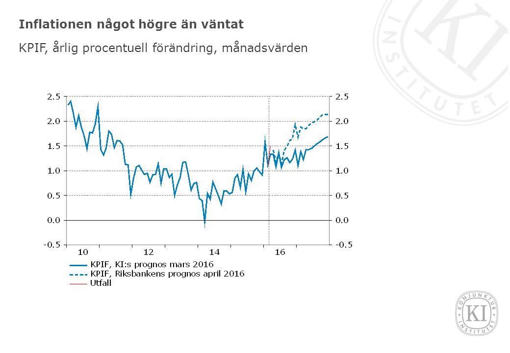 Inflationen något högre än väntat KPIF, årlig procentuell förändring, månadsvärden