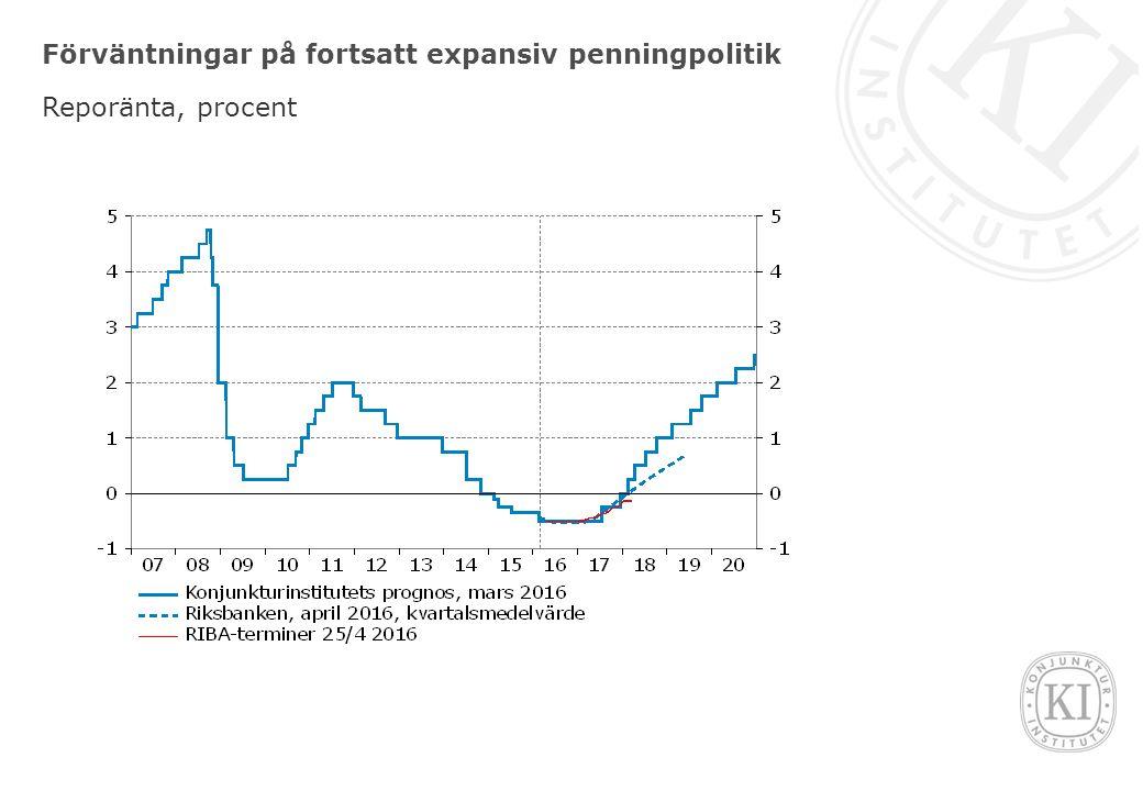 Förväntningar på fortsatt expansiv penningpolitik Reporänta, procent