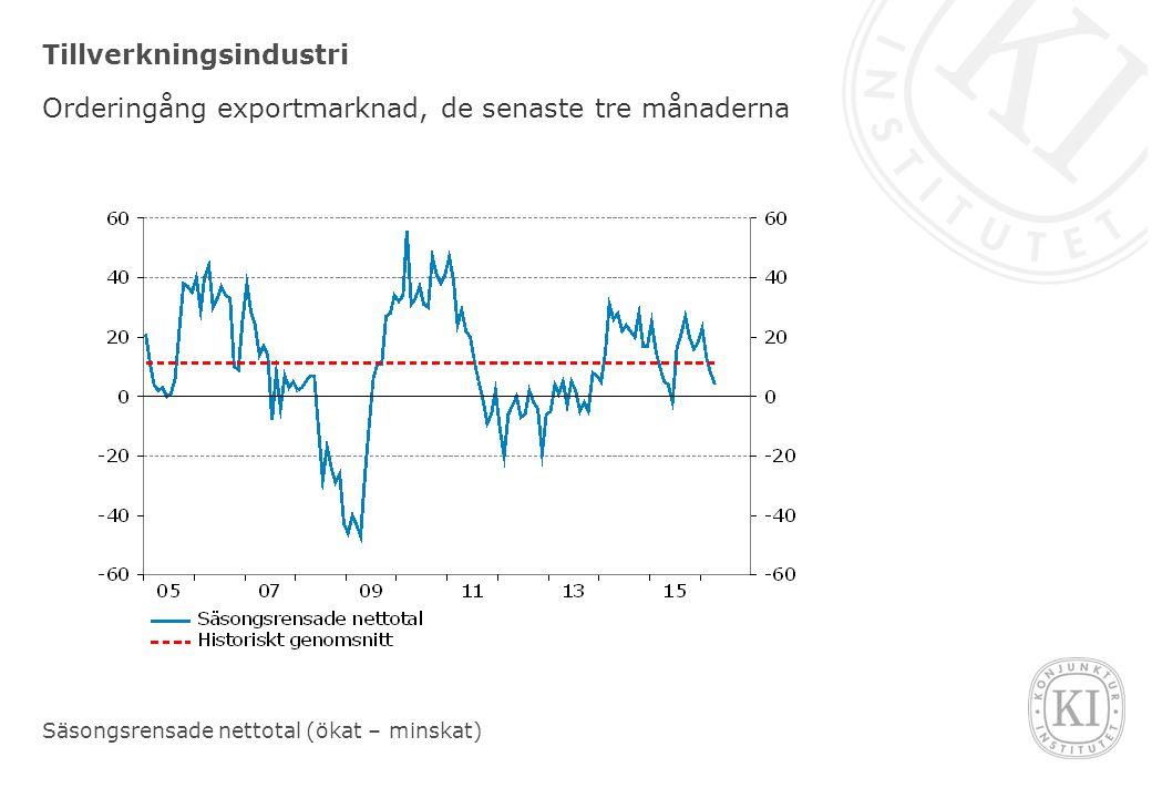 Tillverkningsindustri Orderingång exportmarknad, de senaste tre månaderna Säsongsrensade nettotal (ökat – minskat)
