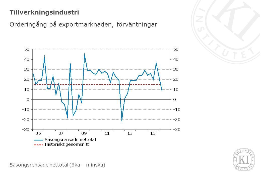 Tillverkningsindustri Orderingång på exportmarknaden, förväntningar Säsongsrensade nettotal (öka – minska)