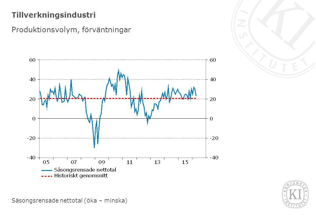 Tillverkningsindustri Produktionsvolym, förväntningar Säsongsrensade nettotal (öka – minska)