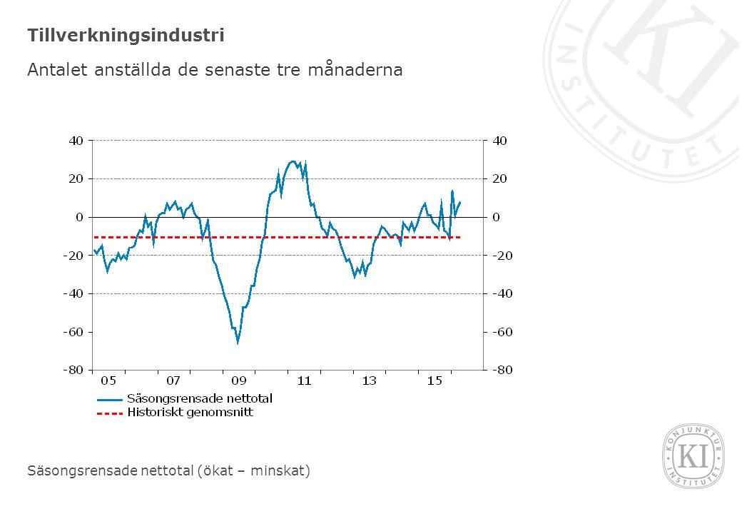 Tillverkningsindustri Antalet anställda de senaste tre månaderna Säsongsrensade nettotal (ökat – minskat)