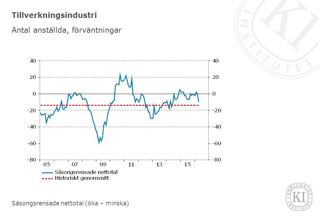 Tillverkningsindustri Antal anställda, förväntningar Säsongsrensade nettotal (öka – minska)