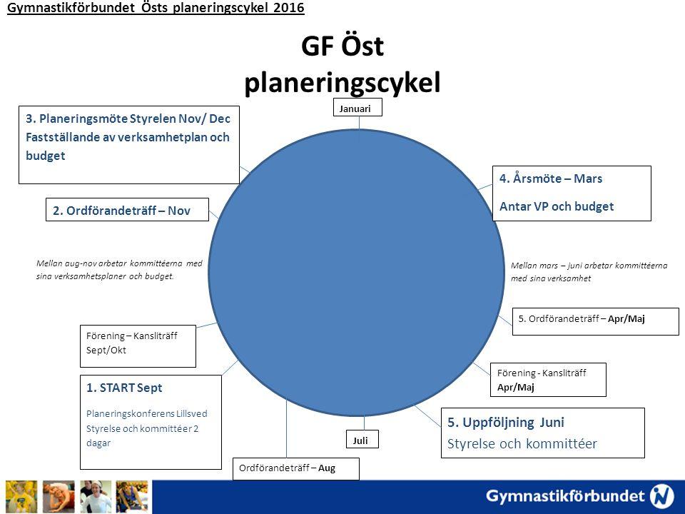 GF Öst planeringscykel Juli Januari 4. Årsmöte – Mars Antar VP och budget 5.