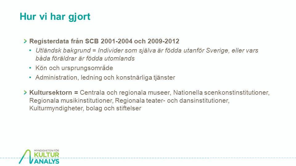 Hur vi har gjort Registerdata från SCB 2001-2004 och 2009-2012 Utländsk bakgrund = Individer som själva är födda utanför Sverige, eller vars båda föräldrar är födda utomlands Kön och ursprungsområde Administration, ledning och konstnärliga tjänster Kultursektorn = Centrala och regionala museer, Nationella scenkonstinstitutioner, Regionala musikinstitutioner, Regionala teater- och dansinstitutioner, Kulturmyndigheter, bolag och stiftelser