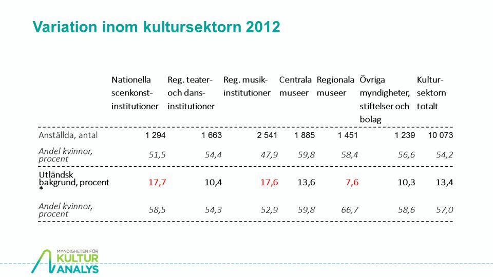Variation inom kultursektorn 2012