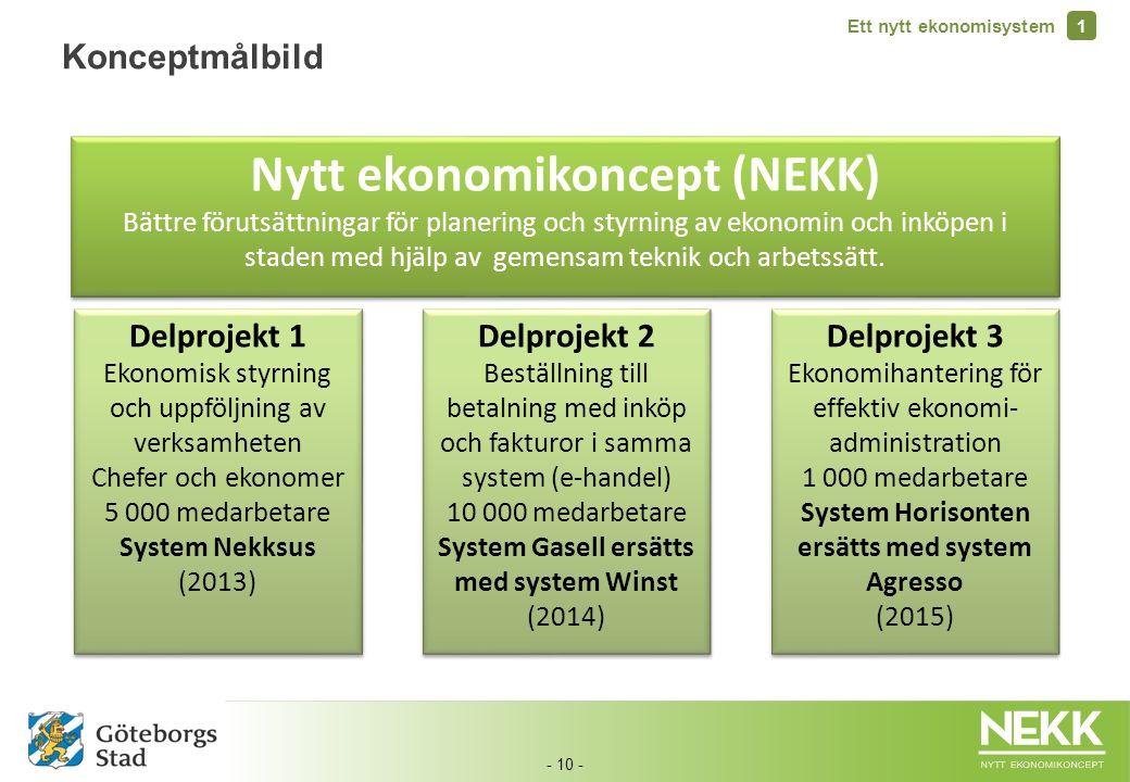 - 10 - Nytt ekonomikoncept (NEKK) Bättre förutsättningar för planering och styrning av ekonomin och inköpen i staden med hjälp av gemensam teknik och