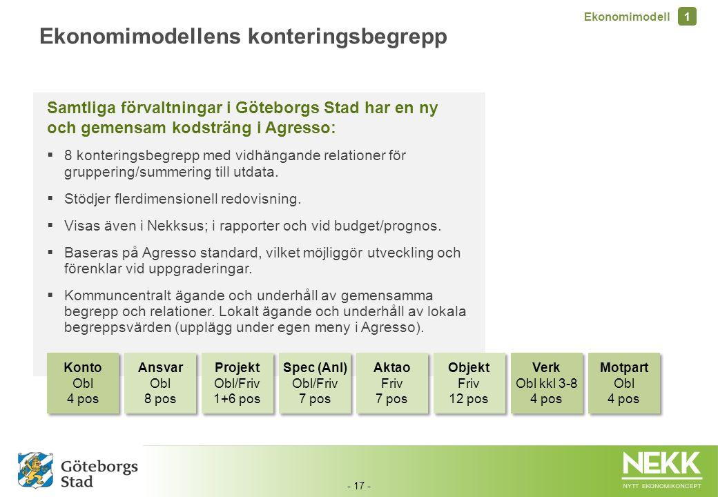- 17 - Samtliga förvaltningar i Göteborgs Stad har en ny och gemensam kodsträng i Agresso:  8 konteringsbegrepp med vidhängande relationer för gruppe