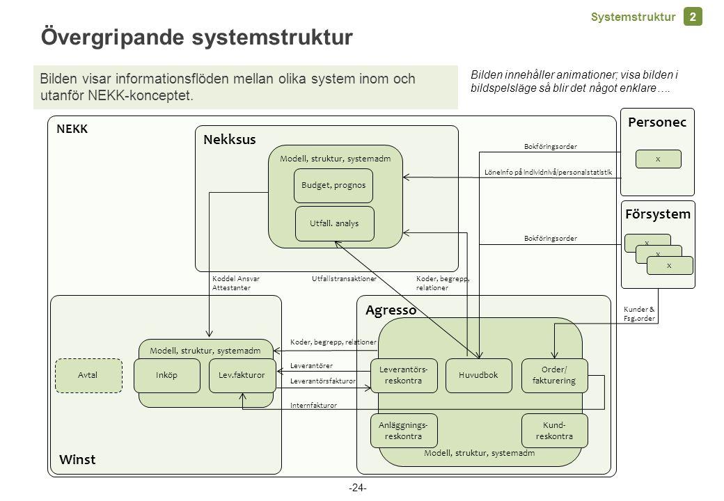 NEKK Winst Modell, struktur, systemadm AvtalInköpLev.fakturor Agresso Modell, struktur, systemadm Leverantörs- reskontra Huvudbok Order/ fakturering K