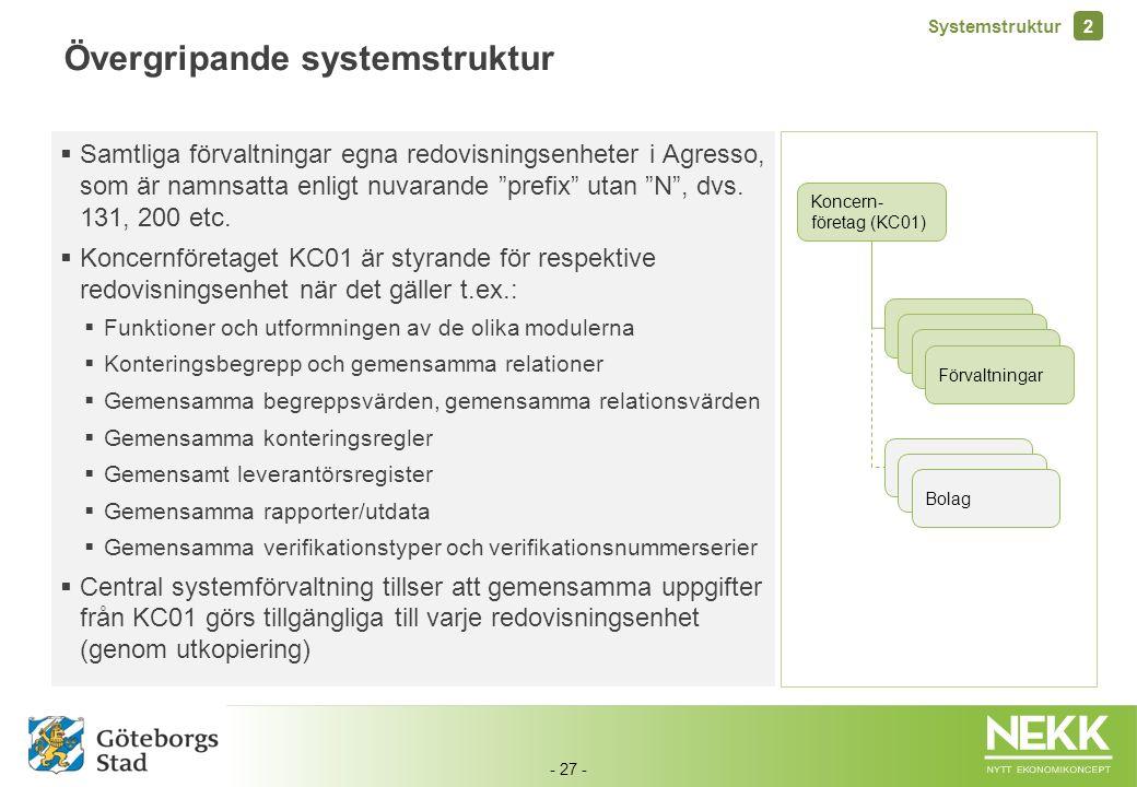 - 27 - Övergripande systemstruktur Koncern- företag (KC01) Förvaltningar Bolag  Samtliga förvaltningar egna redovisningsenheter i Agresso, som är nam