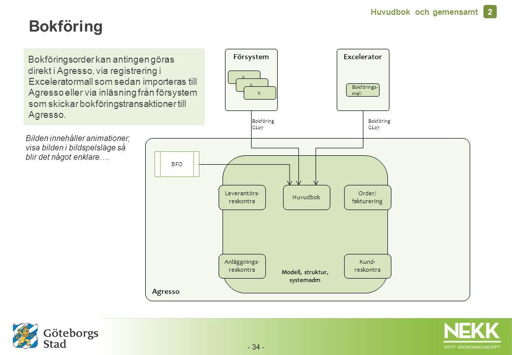 - 34 - Agresso Modell, struktur, systemadm Leverantörs- reskontra Huvudbok Order/ fakturering Kund- reskontra Anläggnings- reskontra BFO Försystem x x