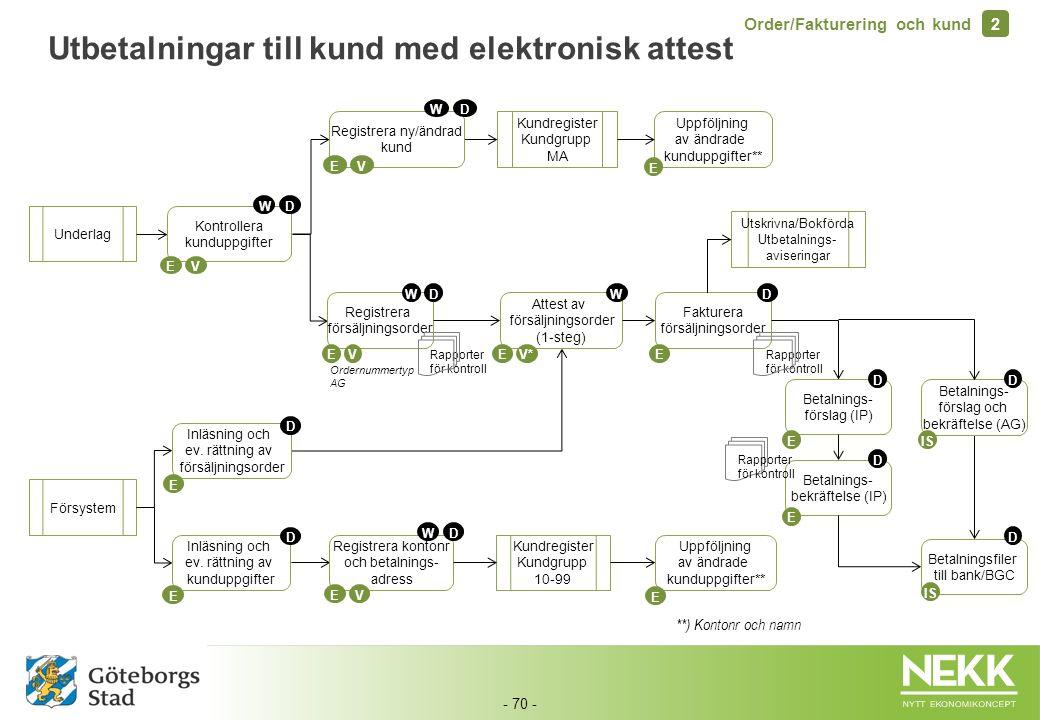 - 70 - Utbetalningar till kund med elektronisk attest Underlag Kundregister Kundgrupp MA Registrera ny/ändrad kund WD EV Rapporter för kontroll Faktur