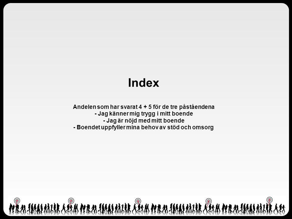 Index Andelen som har svarat 4 + 5 för de tre påståendena - Jag känner mig trygg i mitt boende - Jag är nöjd med mitt boende - Boendet uppfyller mina behov av stöd och omsorg