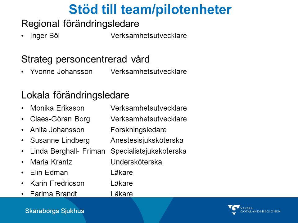 Skaraborgs Sjukhus Stöd till team/pilotenheter Regional förändringsledare Inger BölVerksamhetsutvecklare Strateg personcentrerad vård Yvonne Johansson