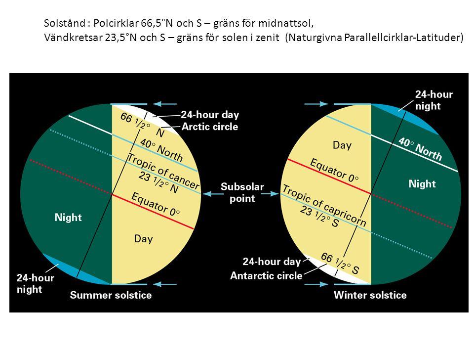 Solstånd : Polcirklar 66,5°N och S – gräns för midnattsol, Vändkretsar 23,5°N och S – gräns för solen i zenit (Naturgivna Parallellcirklar-Latituder)