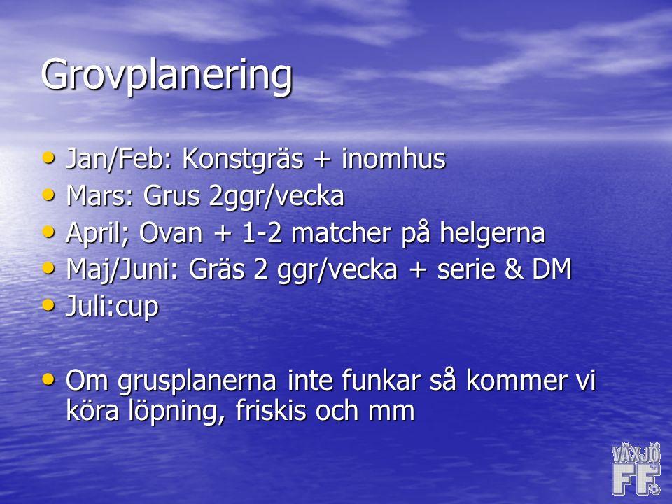 Grovplanering Jan/Feb: Konstgräs + inomhus Jan/Feb: Konstgräs + inomhus Mars: Grus 2ggr/vecka Mars: Grus 2ggr/vecka April; Ovan + 1-2 matcher på helgerna April; Ovan + 1-2 matcher på helgerna Maj/Juni: Gräs 2 ggr/vecka + serie & DM Maj/Juni: Gräs 2 ggr/vecka + serie & DM Juli:cup Juli:cup Om grusplanerna inte funkar så kommer vi köra löpning, friskis och mm Om grusplanerna inte funkar så kommer vi köra löpning, friskis och mm