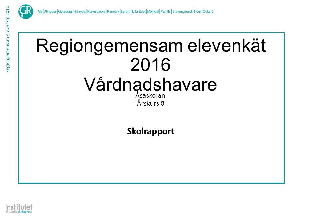 Regiongemensam elevenkät 2016 Frekvenstabell Vårdnadshavare Skolrapport Åsaskolan ÅK8 Rapporten bygger på svar från 8 personer ProcentAntal Helhet När du tänker på ditt barns skola i sin helhet, hur nöjd är du då.