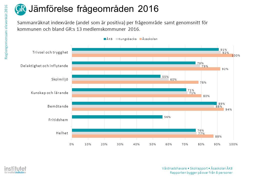 Regiongemensam elevenkät 2016 Jämförelse frågeområden 2016 Sammanräknat indexvärde (andel som är positiva) per frågeområde samt genomsnitt för kommunen och bland GR:s 13 medlemskommuner 2016.