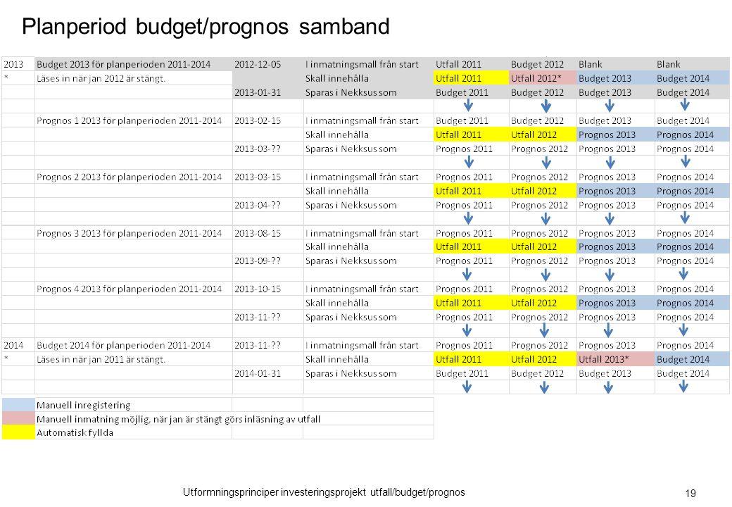 Utformningsprinciper investeringsprojekt utfall/budget/prognos Planperiod budget/prognos samband 19