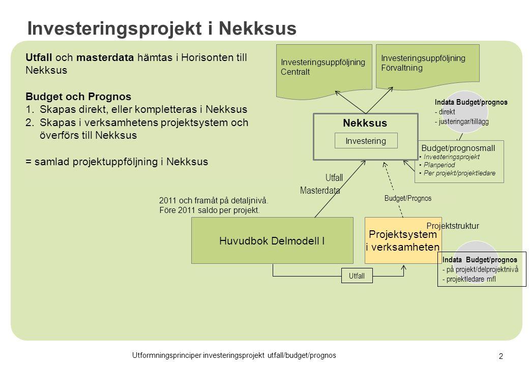 Utfall och masterdata hämtas i Horisonten till Nekksus Budget och Prognos 1.Skapas direkt, eller kompletteras i Nekksus 2.Skapas i verksamhetens projektsystem och överförs till Nekksus = samlad projektuppföljning i Nekksus Utformningsprinciper investeringsprojekt utfall/budget/prognos Investeringsprojekt i Nekksus Huvudbok Delmodell I Masterdata Utfall Indata Budget/prognos - direkt - justeringar/tillägg Budget/prognosmall Investeringsprojekt Planperiod Per projekt/projektledare Projektsystem i verksamheten Indata Budget/prognos - på projekt/delprojektnivå - projektledare mfl Budget/Prognos Utfall Nekksus Investeringsuppföljning Centralt Investeringsuppföljning Förvaltning Investering 2011 och framåt på detaljnivå.