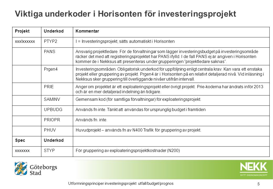 Viktiga underkoder i Horisonten för investeringsprojekt ProjektUnderkodKommentar xxxIxxxxxxPTYP2I = Investeringsprojekt, sätts automatiskt i Horisonten PANSAnsvarig projektledare.